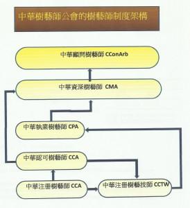 CAA --- 中華樹藝師的制度架構